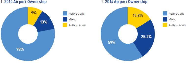 structura acționariatului în domeniul aeroportuar în Europa